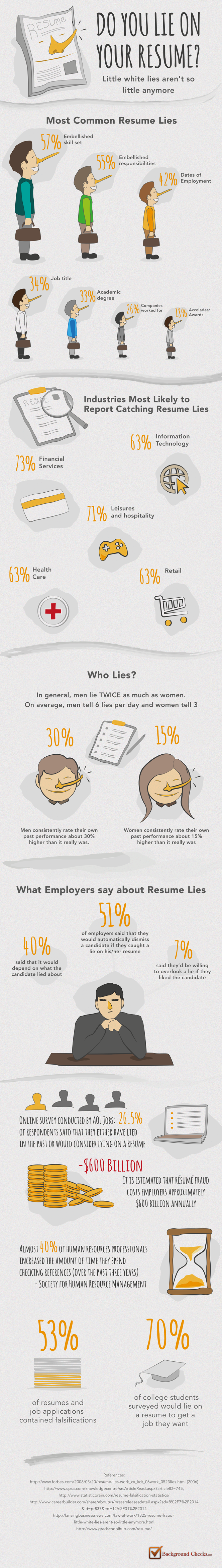 infographic do you lie on your resume